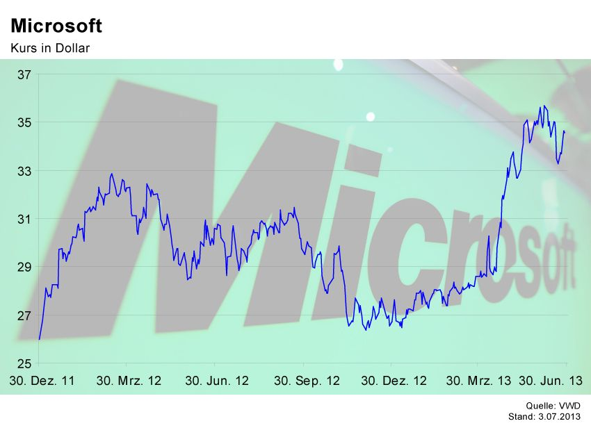 GRAFIK Börsenkurse der Woche / Microsoft