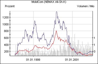 Die Entwicklung der Mobilcom-Aktie im Vergleich zum Nemax All Share (rot)