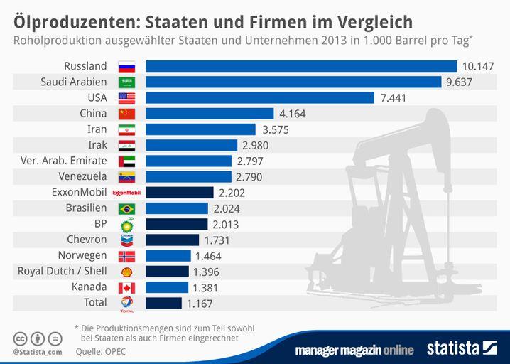 GRAFIK Ölproduzenten
