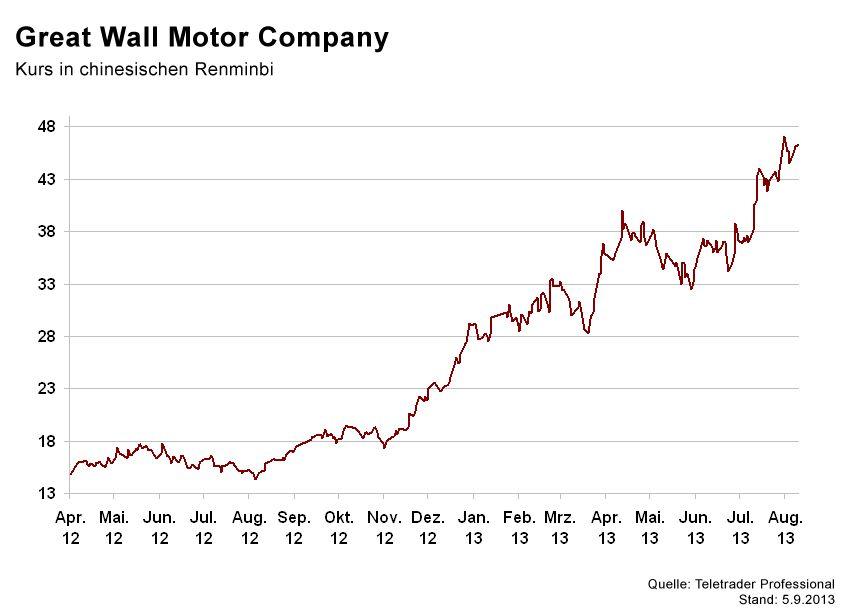 GRAFIK Börsenkurse der Woche / Great Wall