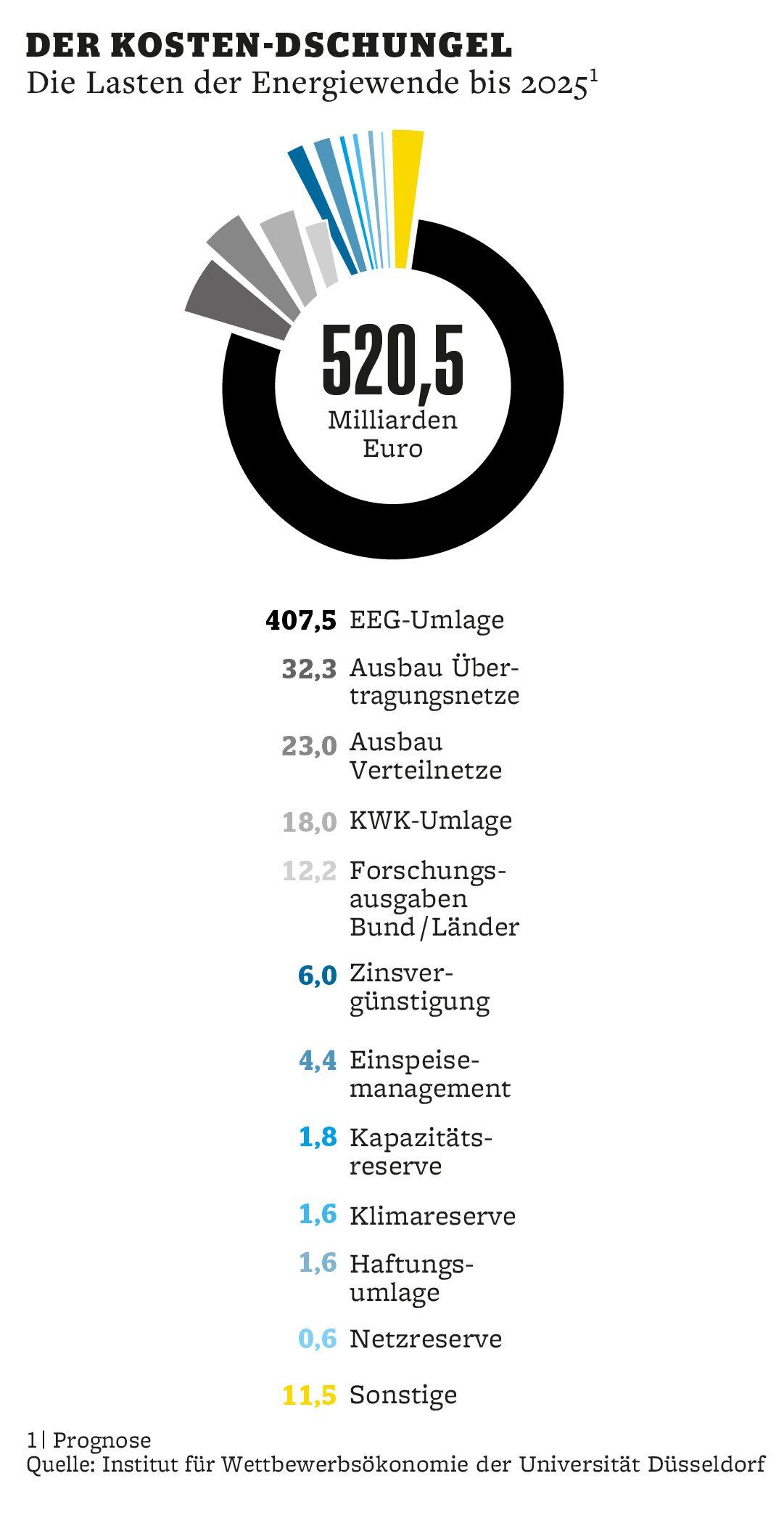 GRAFIK mm 11/17 S. 92 Energie