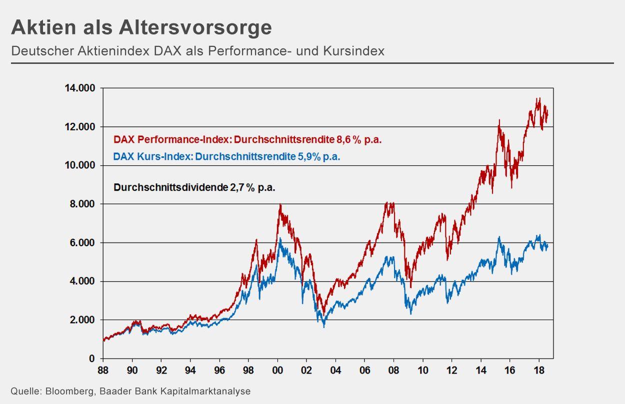 Chart der Woche | KW 33 | Aktien als Altersvorsorge