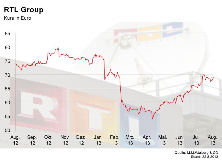 GRAFIK Börsenkurse der Woche / RTL