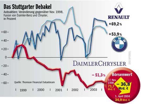 Börsenkurs von DaimlerChrysler: Enorme Kapitalvernichtung
