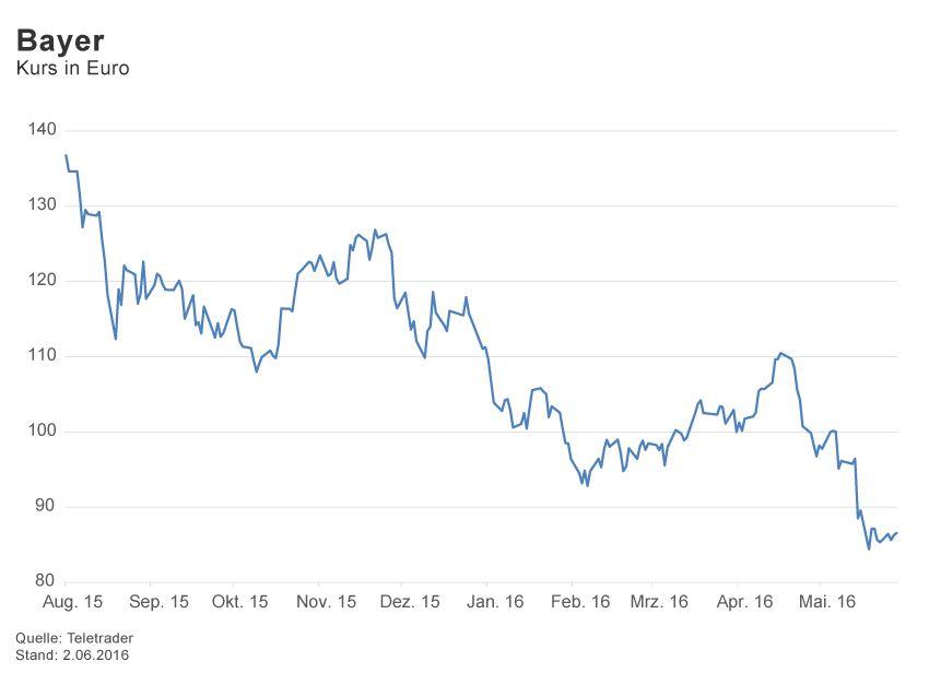 GRAFIK Börsenkurse der Woche / 2016 / KW 22 / Bayer