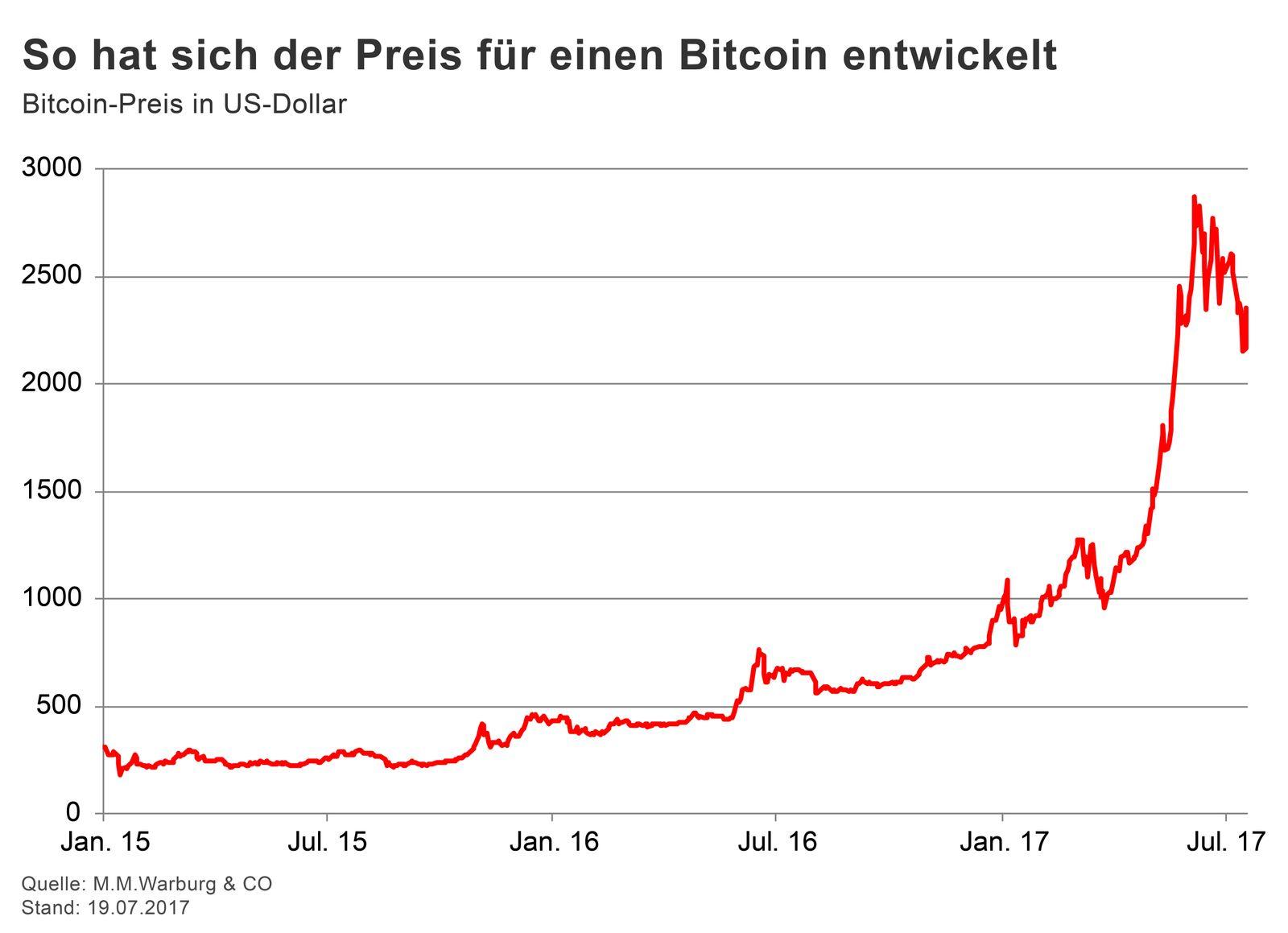 GRAFIK Börsenkurse der Woche / 29