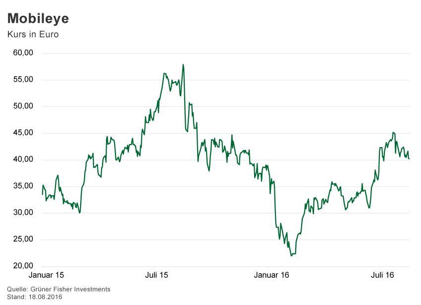 GRAFIK Börsenkurse der Woche / 2016 / KW 33 / Mobileye