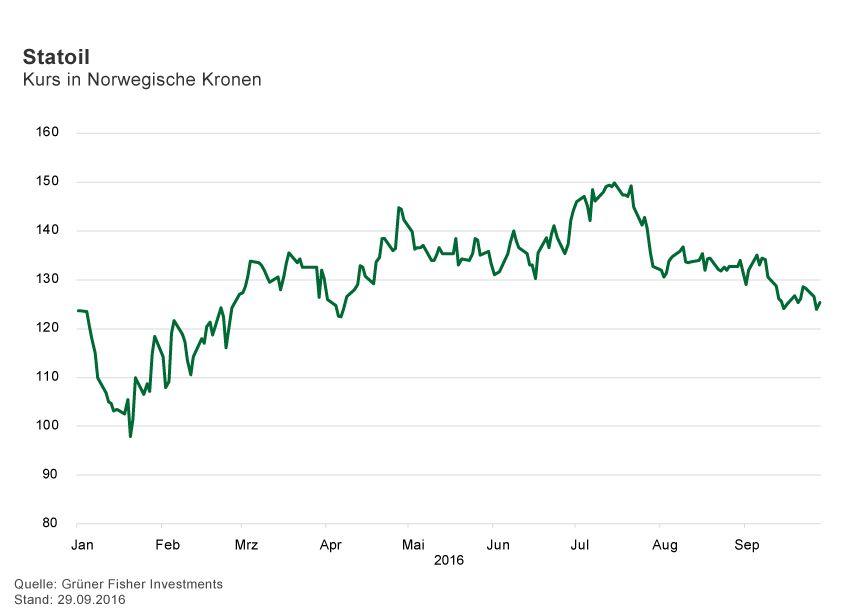 GRAFIK Börsenkurse der Woche / 2016 / KW 39 / Statoil