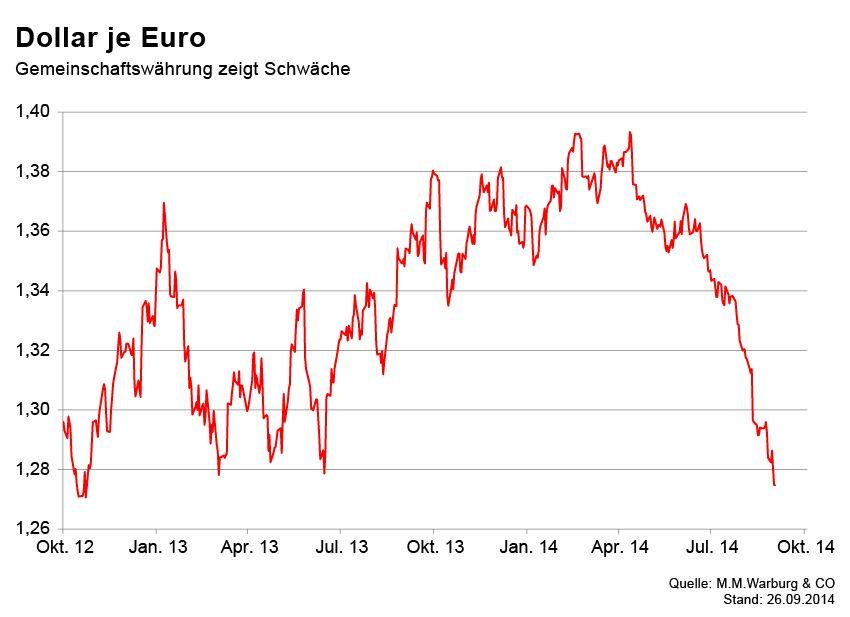 GRAFIK Börsenkurse der Woche / Dollar je Euro
