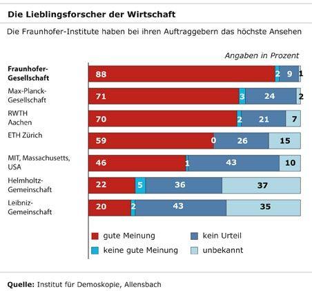 Lieblingsforscher der Wirtschaft: Fraunhofer-Forscher haben bei ihren Auftraggebern das höchste Ansehen