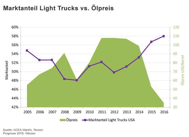 Der Anteil der Light Trucks in den USA profitiert 2015 und 2016 vom niedrigen Ölpreis