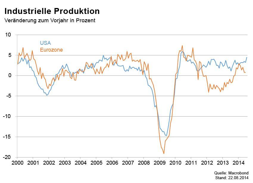 GRAFIK Börsenkurse der Woche / Industrielle Produktion