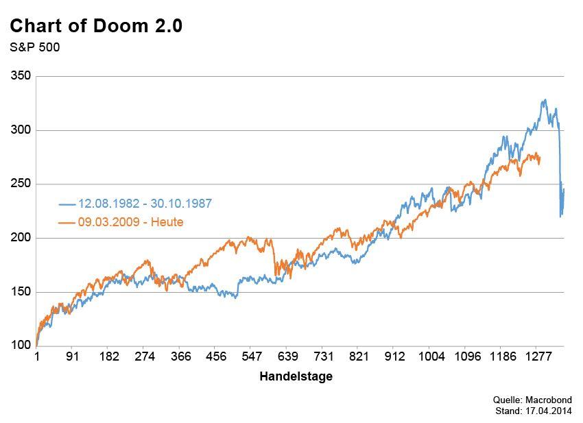 GRAFIK Börsenkurse der Woche / S&P Doom
