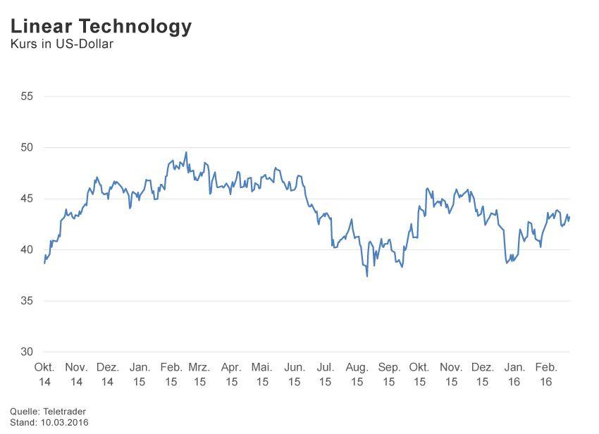 GRAFIK Börsenkurse der Woche / 2016 / KW 10 / Linear Technologi