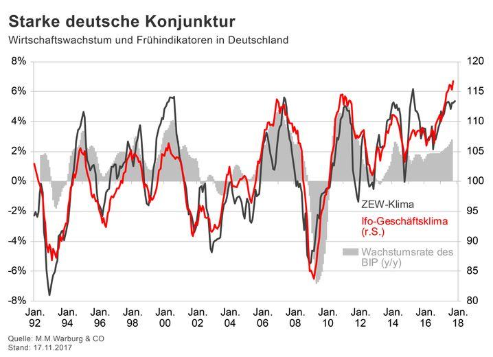 GRAFIK Börsenkurse der Woche / 2017 / KW 47