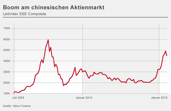 Kursexplosion: Chinesische Aktien stiegen binnen Jahresfrist um rund 150 Prozent