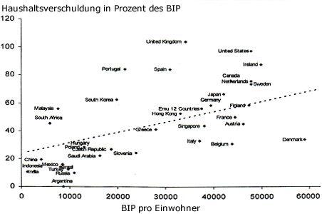Teure Phase: Hausverschuldung in Prozent des Bruttoinlandsprodukts pro Einwohner