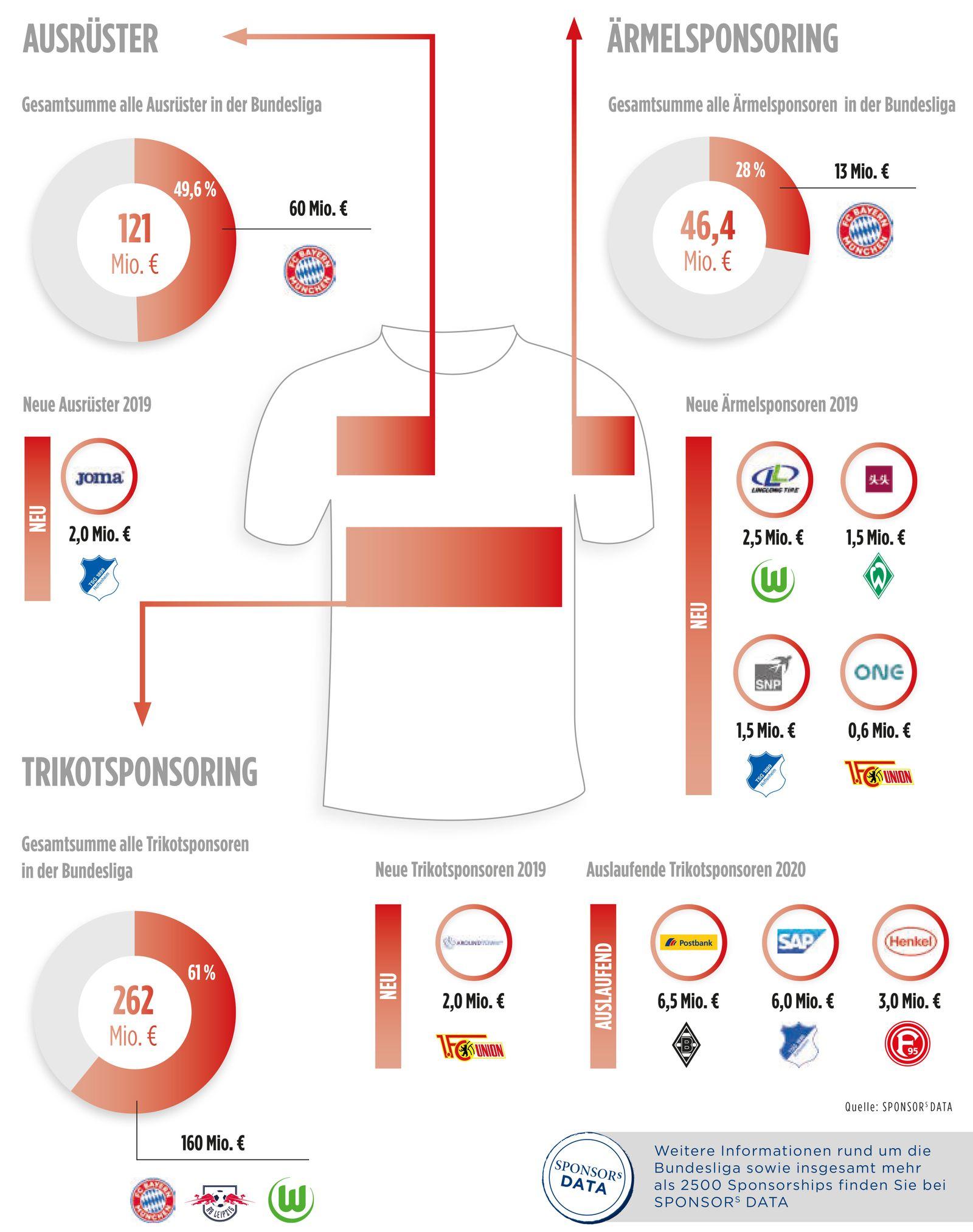 EINMALIGE VERWENDUNG Grafik | SPONSORs | Q4 2019 Seite 51 | Vermarktung in der Bundesliga-Saison 2019-20