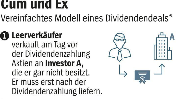 Cum und Ex: Vereinfachtes Modell eines Dividendendeals