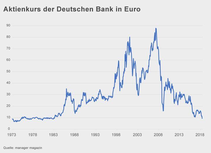 Aktienkurs der Deutschen Bank seit 1973 (zum Vergrößern bitte auf die Grafik klicken)