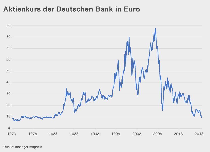GRAFIK Aktienkurs Deutsche Bank seit 1973