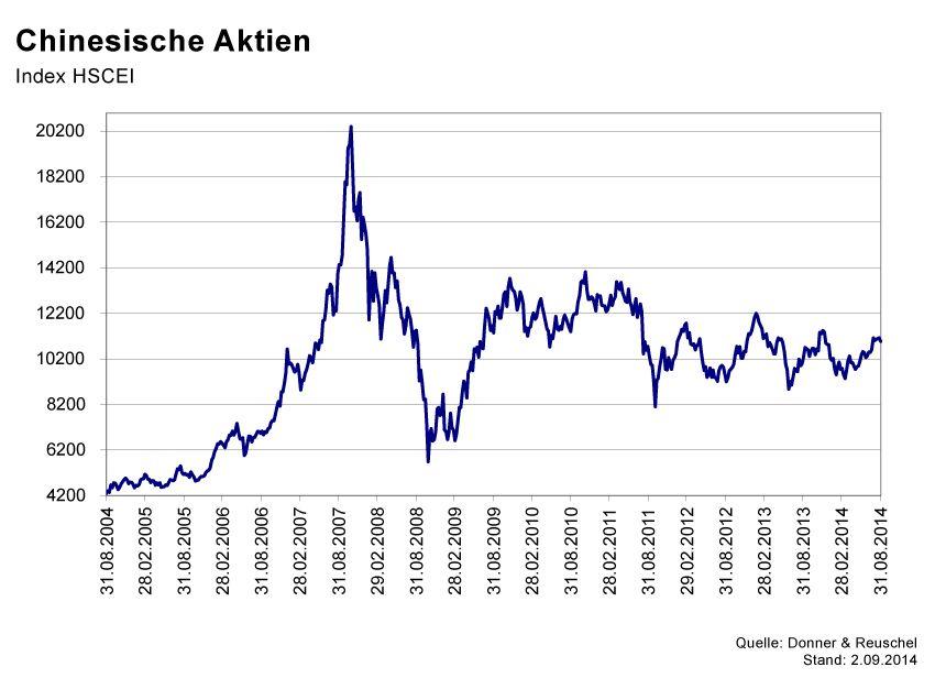 GRAFIK Börsenkurse der Woche / 2014 / KW 36 / HSCEI