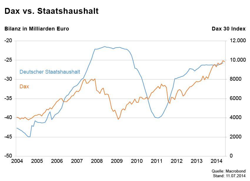 GRAFIK Börsenkurse der Woche / Dax vs Staatshaushalt