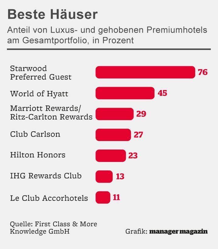 SPG hat das beste Portfolio an Luxushäusern. (Club Carlson heißt mittlerweile Radisson Rewards.)