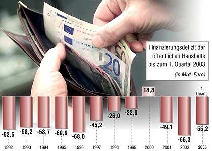 Schulden, Schulden, Schulden: Bei Bund, Ländern und Gemeinden