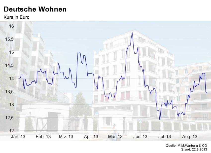 GRAFIK Börsenkurse der Woche / Deutsche Wohnen