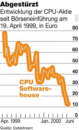 Der Absturz der CPU-Aktie nach dem IPO