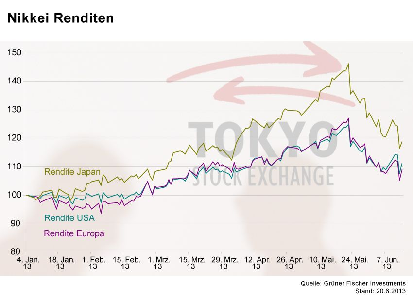 GRAFIK Börsenkurse der Woche / Nikkei Renditen