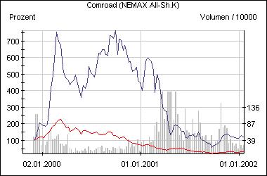 Die Aktie von Comroad im Vergleich zum Nemax All Share (rot)