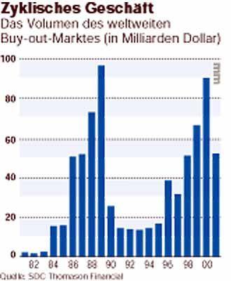 Zyklisches Geschäft: Das Volumen des weltweiten Buy-out-Marktes