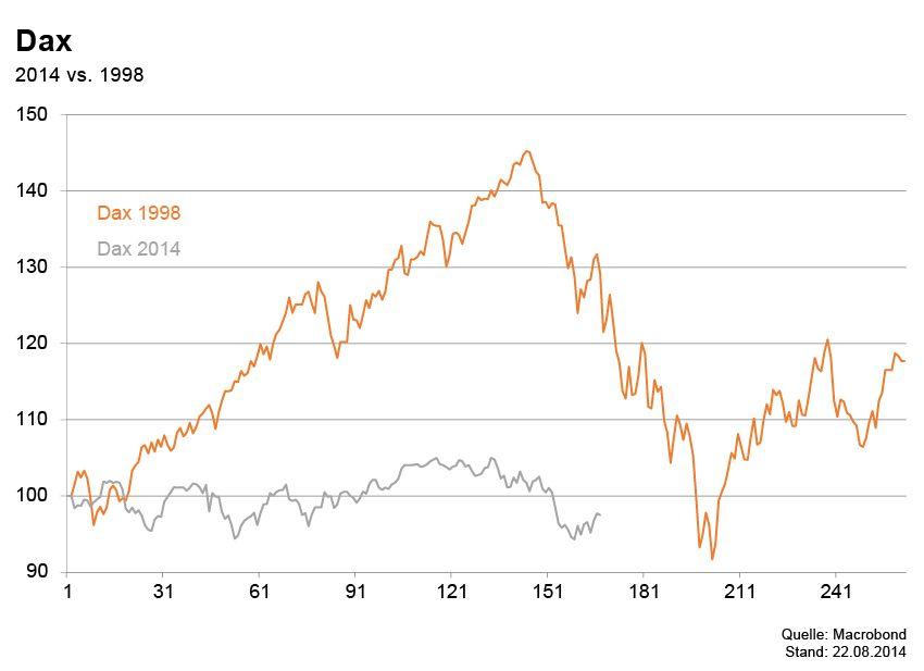 GRAFIK Börsenkurse der Woche / Dax