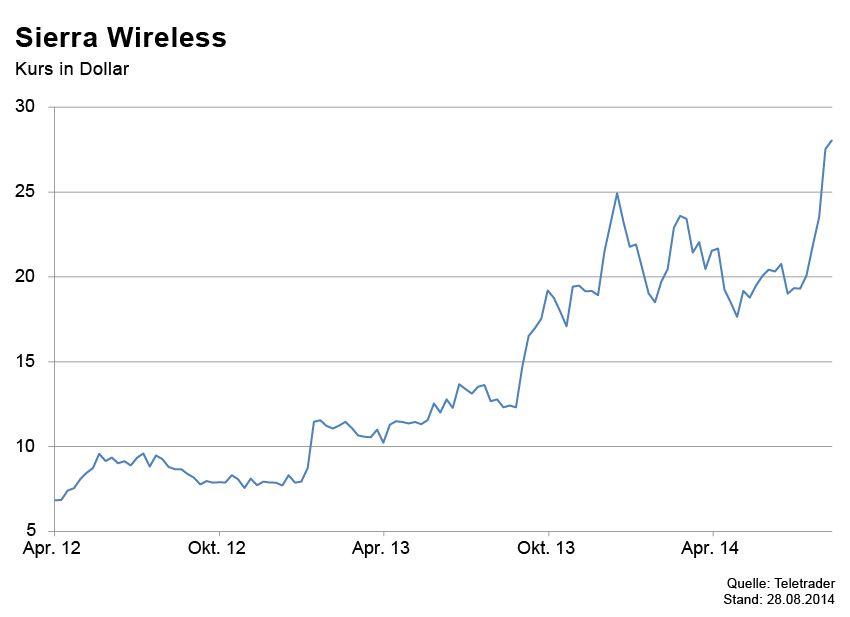 GRAFIK Börsenkurse der Woche / Sierra Wireless