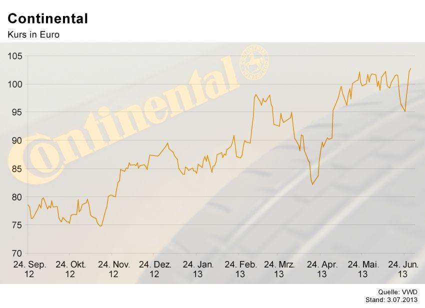 GRAFIK Börsenkurse der Woche / Continental