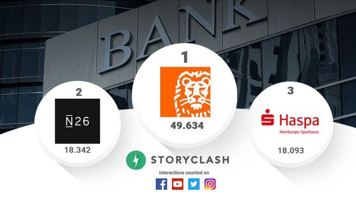 Social Media-Ranking: Womit Banken Klicks gewinnen