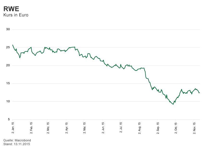GRAFIK Börsenkurse der Woche / 2015 / KW 46 / RWE