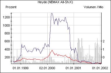 Die Entwicklung der Heyde-Aktie im Vergleich zum Nemax All Share (rot)