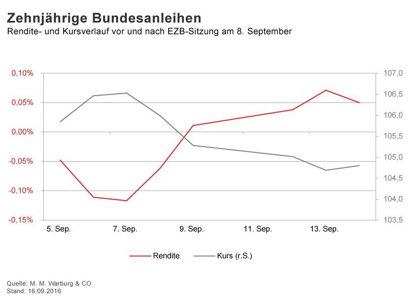 GRAFIK Börsenkurse der Woche / KW 37 / Bundesanleihen