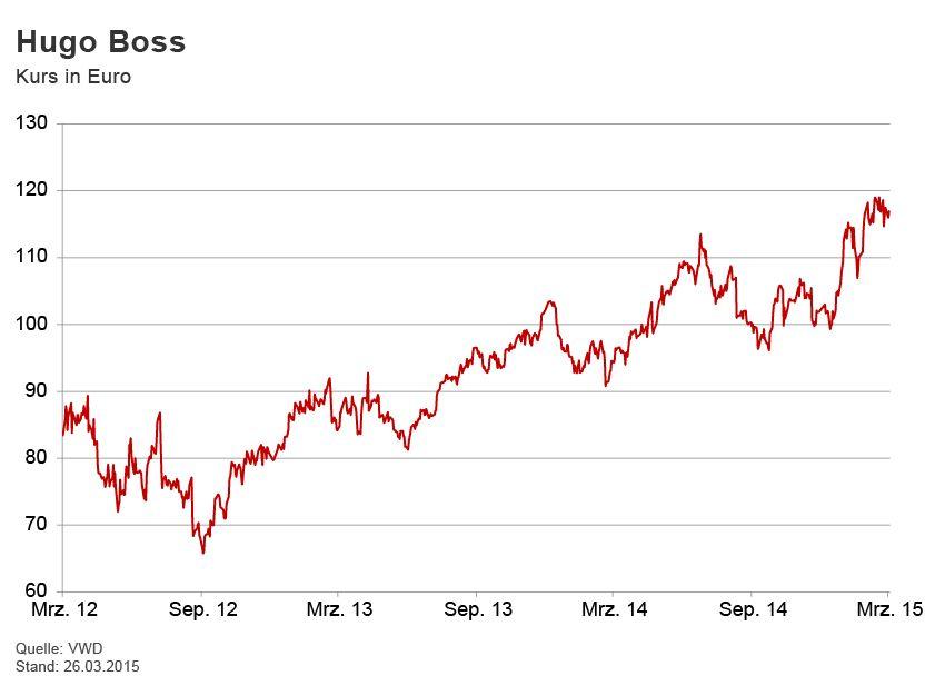 GRAFIK Börsenkurse der Woche / Hugo Boss