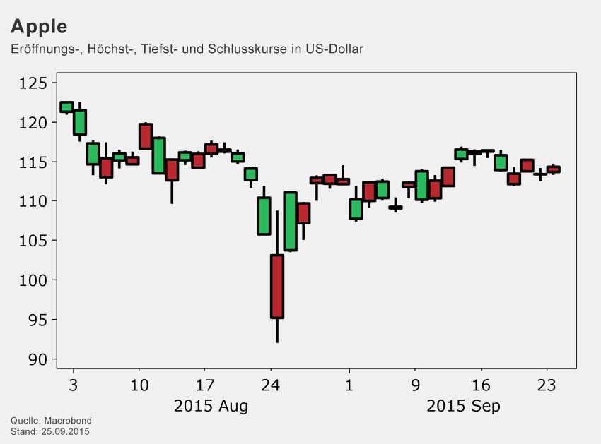 Börsenkurse / Apple