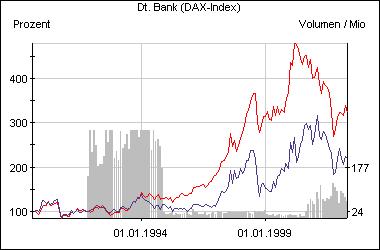 Aktie der Deutschen Bank im Vergleich zum Dax (rot)