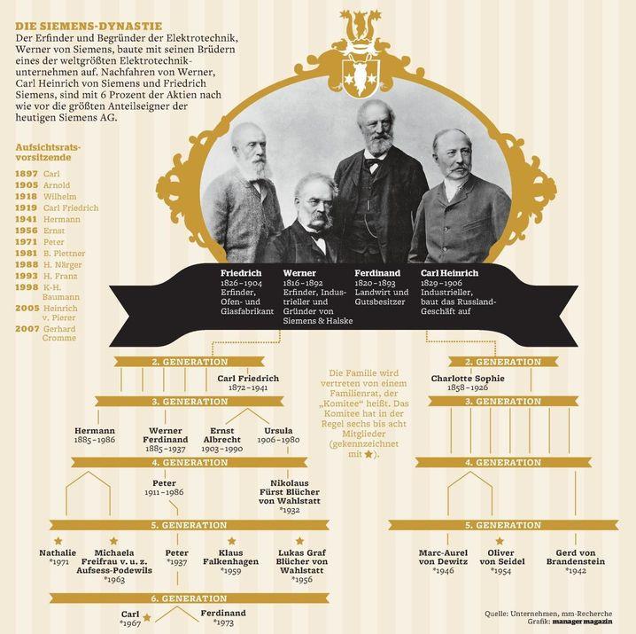Die Siemens-Dynastie