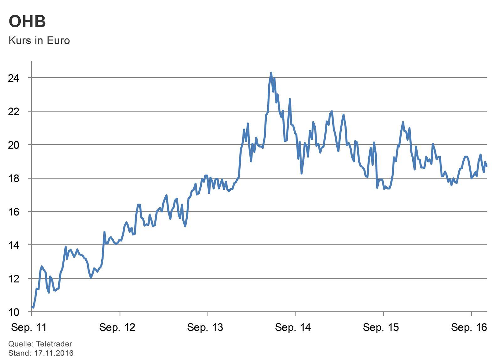 GRAFIK Börsenkurse der Woche / OHB SE