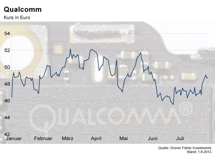 GRAFIK Börsenkurse der Woche / Qualcomm