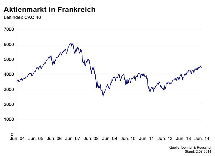 GRAFIK Börsenkurse der Woche / Frankreich