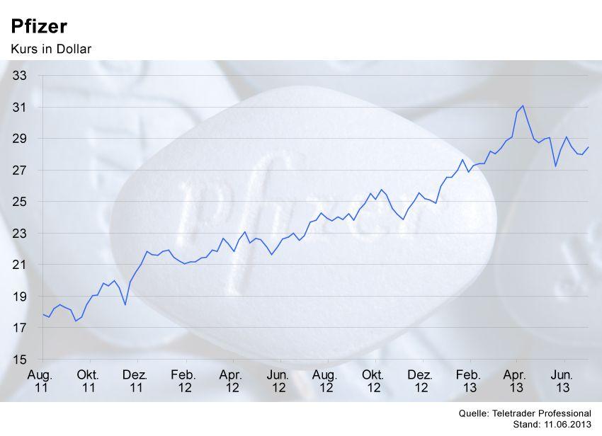 GRAFIK Börsenkurse der Woche / Pfizer