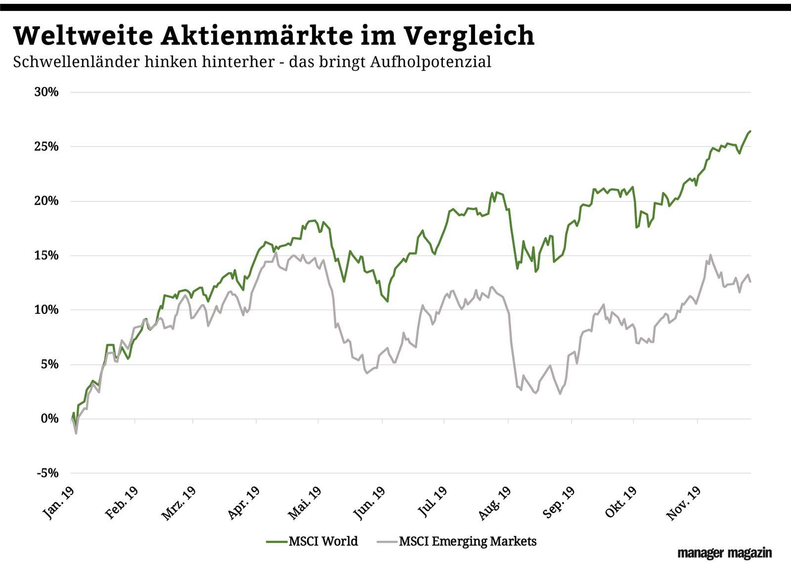 Chart der Woche | KW49 | MSCI